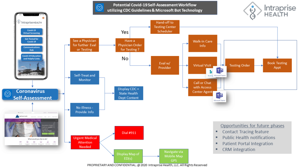 COVID Self Assessment Workflow